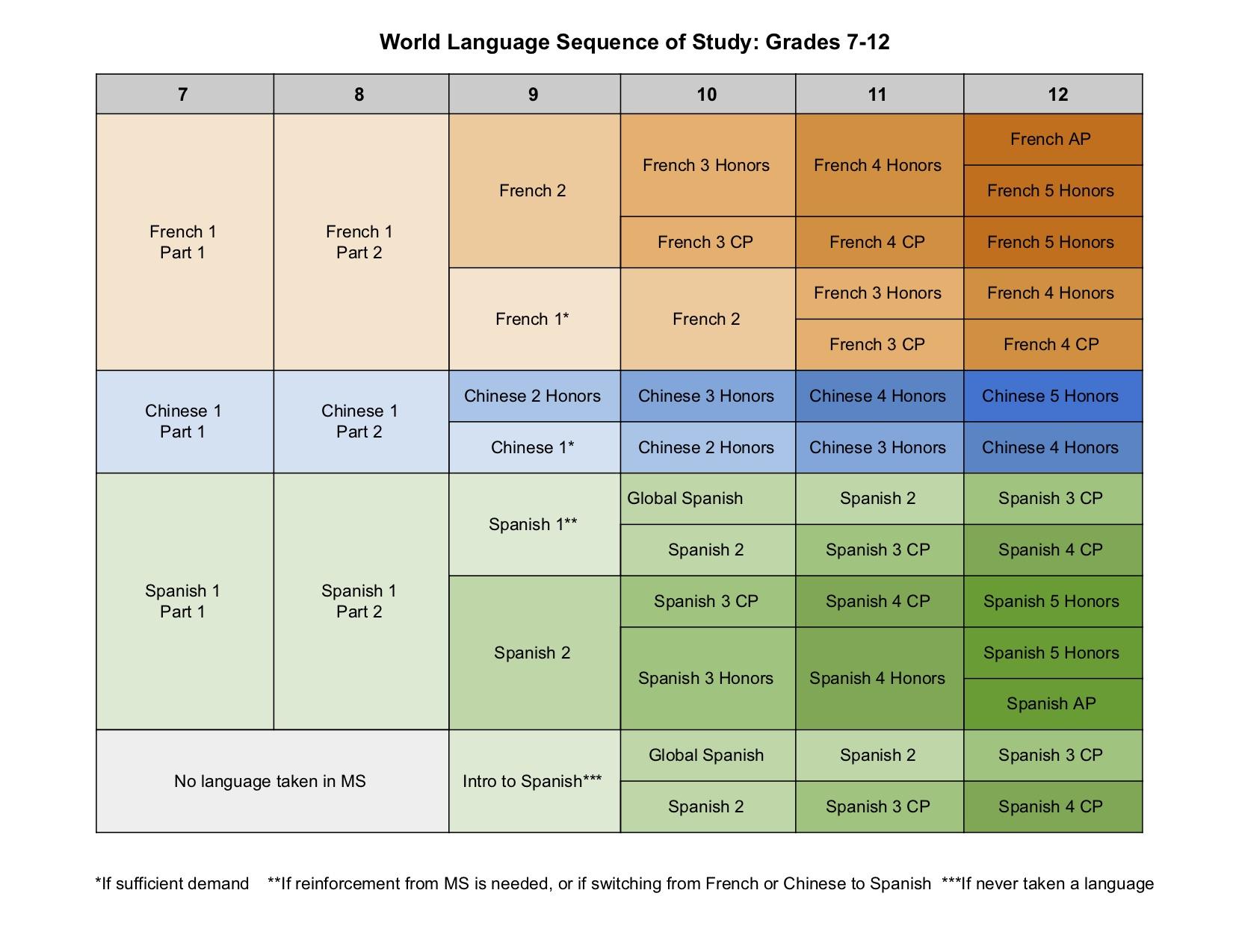 World Languages - Hopkinton Public School District